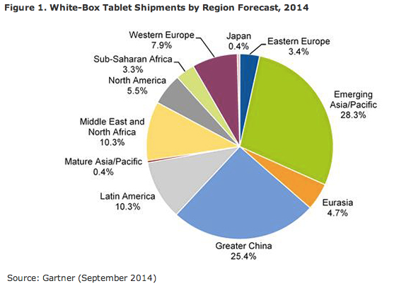 White label smartphones and how they are taking the market